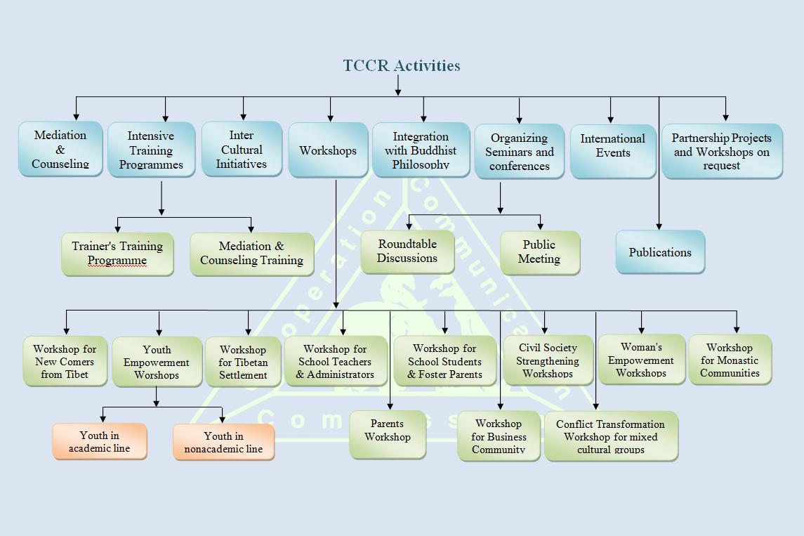 activities-chart